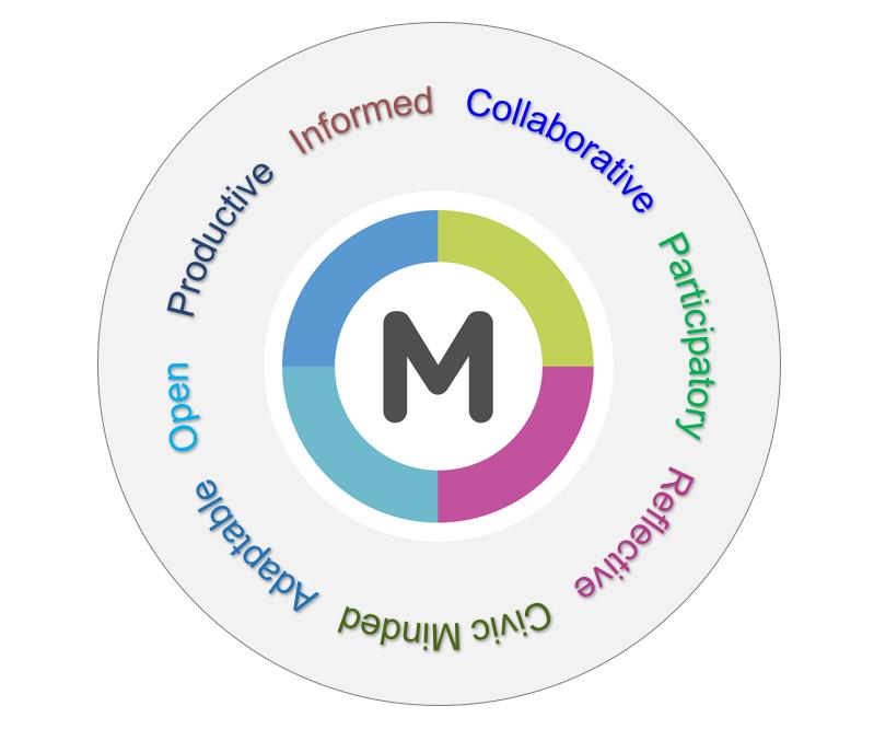 figure illustrating the Metaliterate Learner Characteristics