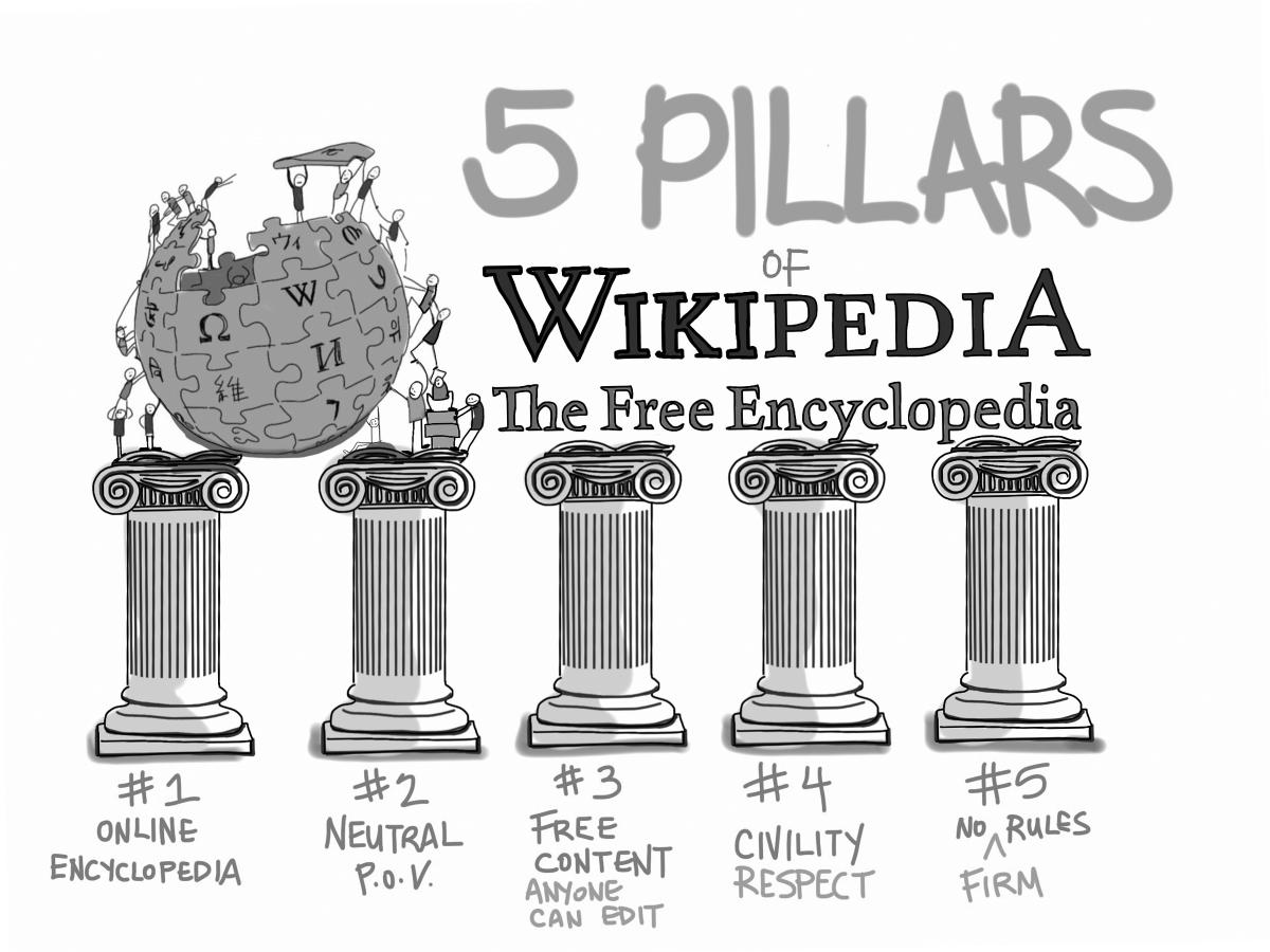 the five pillars of Wikipedia