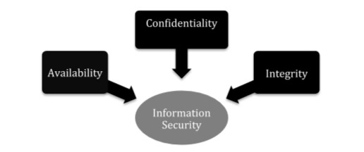 a figure illustrating the principles of blockchain