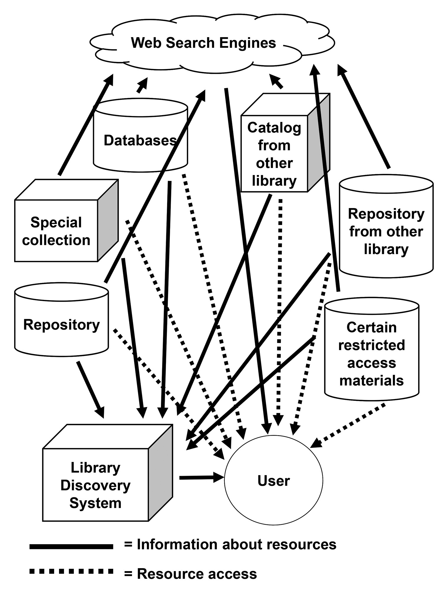 a diagram showing Next-Generation Library Service Model