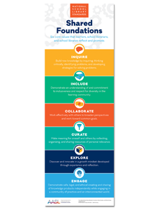 Image for AASL Standards Poster