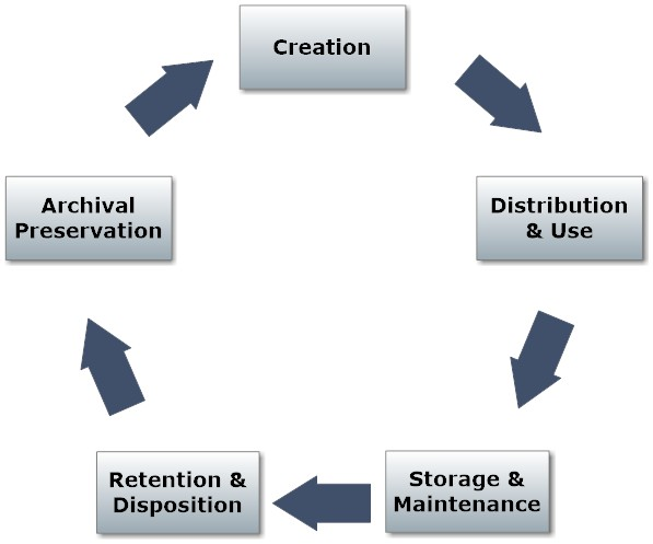 diagram showing document-centric records and information lifecycle model