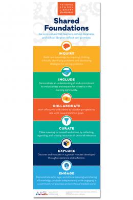 AASL Standards Poster